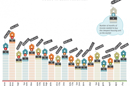 Development in the Americas - Housing for All: Housing prices Infographic