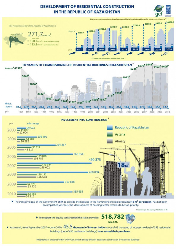 Development of residential construction in the Republic of Kazakhstan Infographic