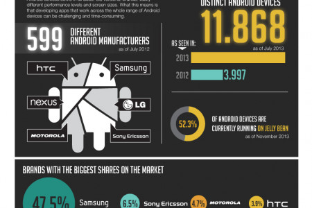 Device Fragmentation Across Android  Infographic