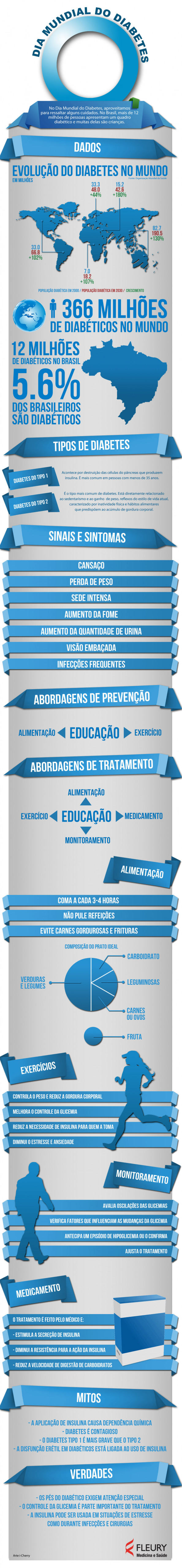 Dia Mundia do Diabetes Infographic