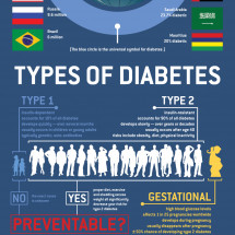 Diabetes Around the World Infographic