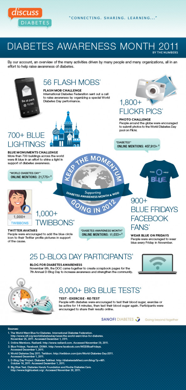 Diabetes Awareness Month 2011  By The Numbers  Infographic