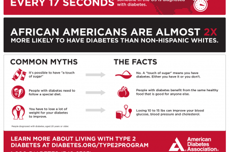Diabetes Fact Sheet (For African Americans) Infographic