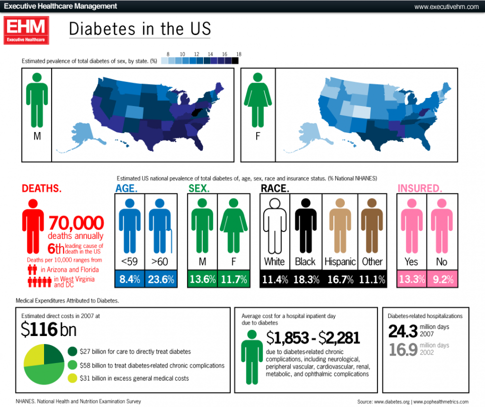 Diabetes in the US  Infographic