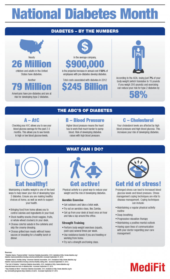 Diabetes Month: An Infographic