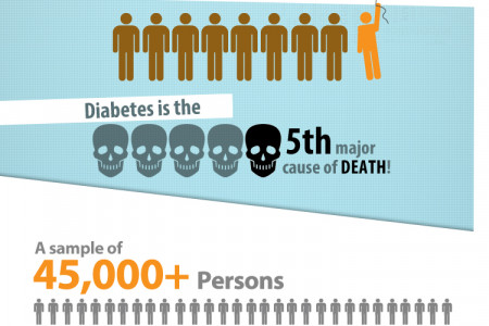 Diabetes type 2 in MENA  Infographic