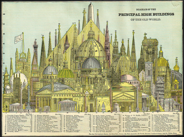 Diagram of the Principal High Buildings of the Old World