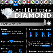 Diamond, The Birthstone of April Infographic