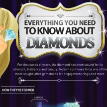 Diamonds Are A Girl's Best Friend? Infographic