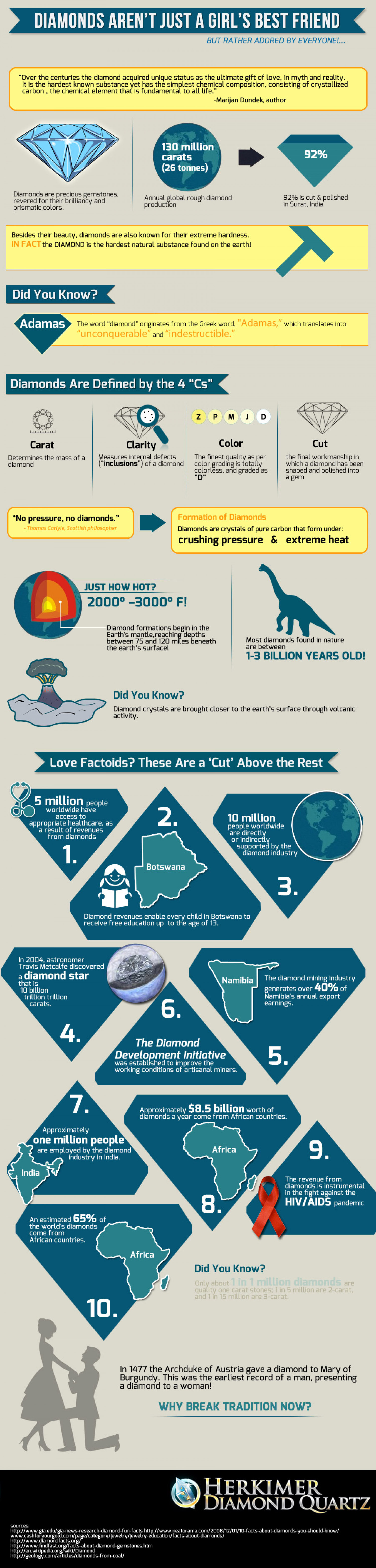 ...Diamonds Aren't Just a Girl's Best Friend... Infographic