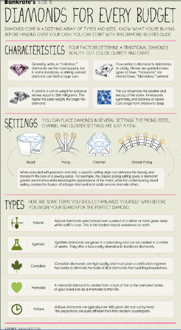 Diamonds for every budget Infographic