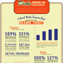Dicks Drive-In Social Media Treasure Hunt Infographic