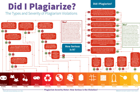 Did I Plagiarize? The Types and Severity of Plagiarism Violations Infographic