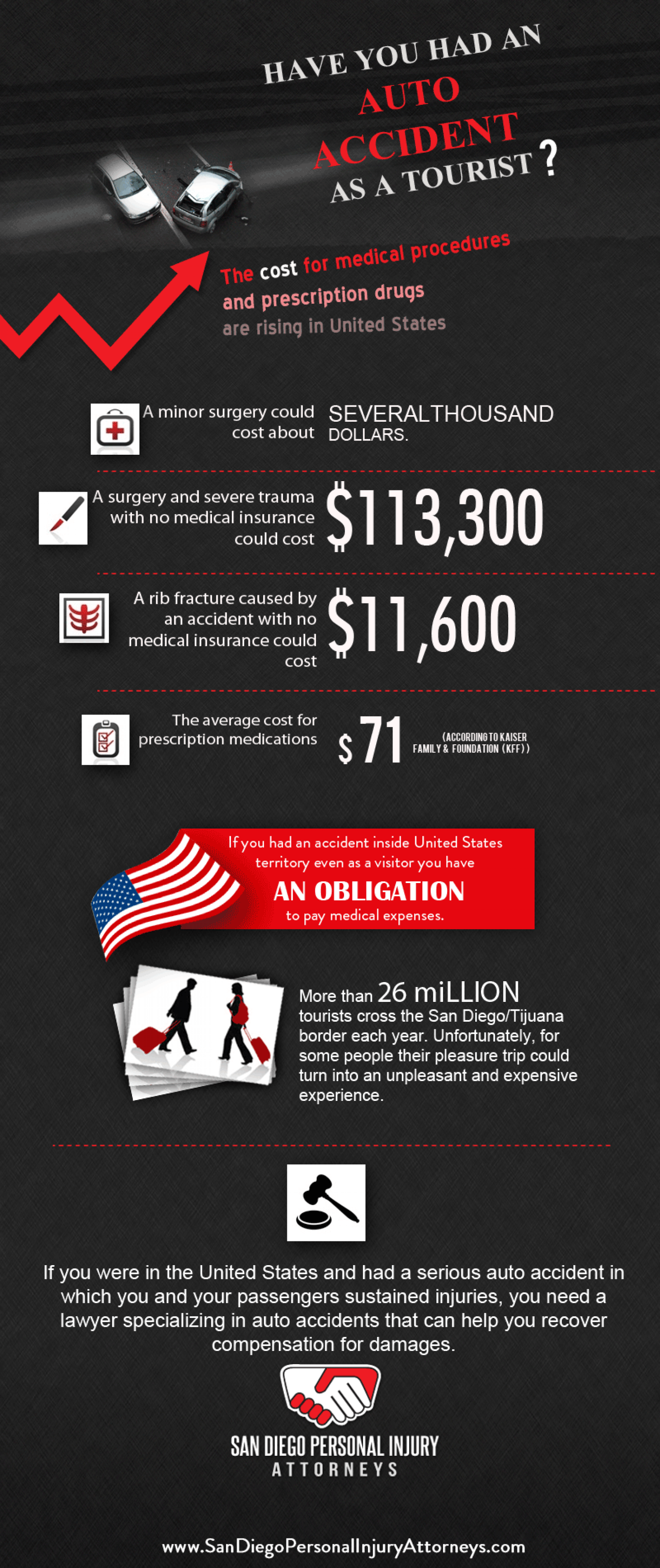 Did you have an accident as a tourist in the U.S.? Infographic