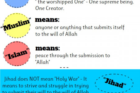 Did you know this about Islam Infographic