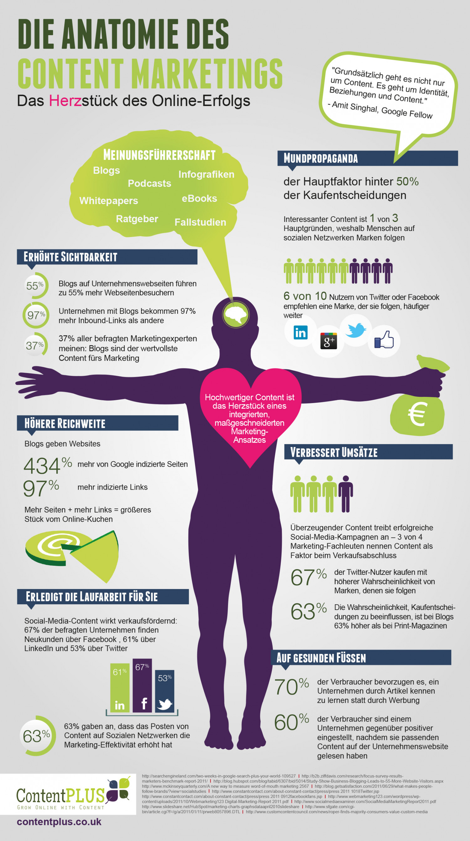 Die Anatomie Des Content Marketings Infographic