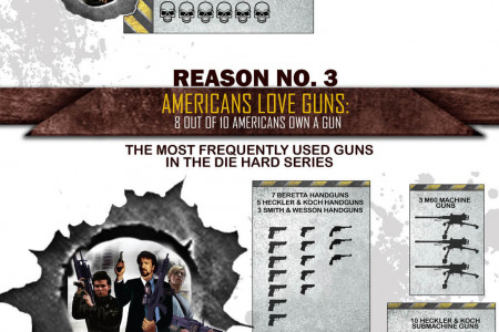Die Hard Movie Infographic