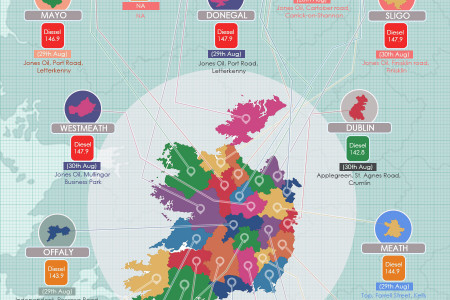 Diesel Prices Around Ireland Infographic