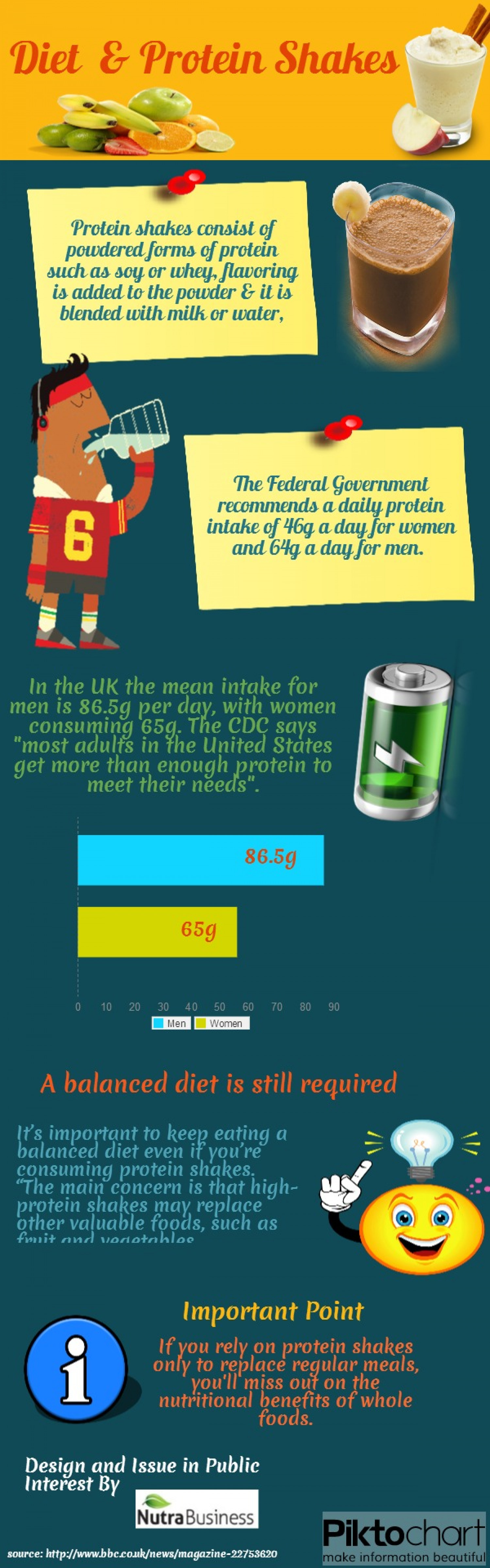 Diet  & Protein Shakes Infographic