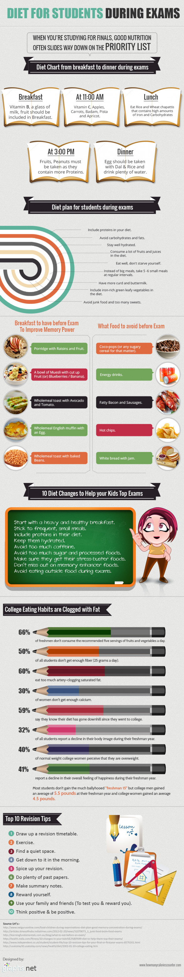 Diet for students