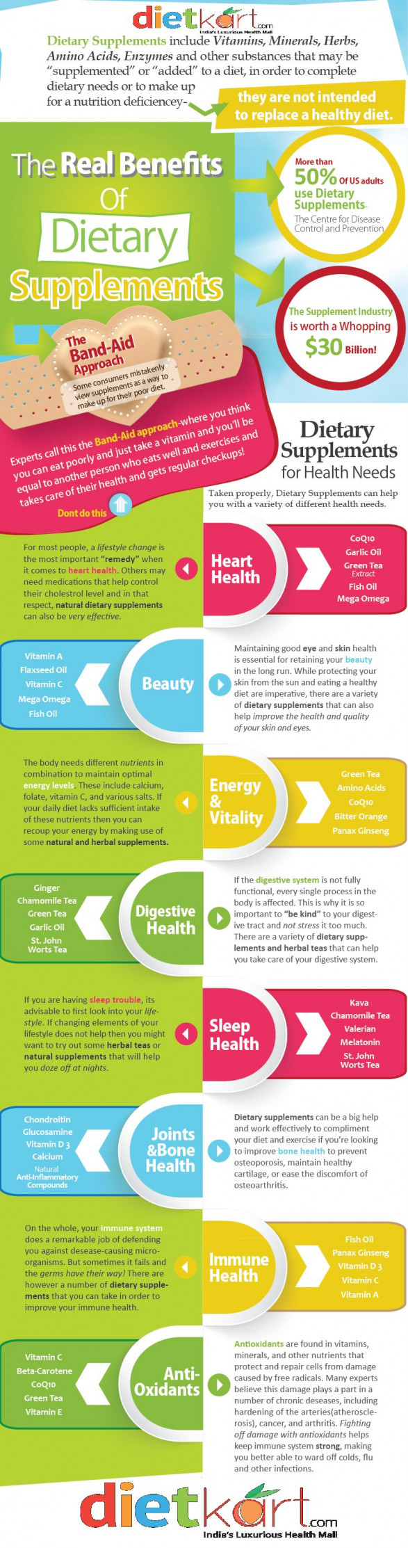 Dietary Supplements Benefits you must know - infographics
