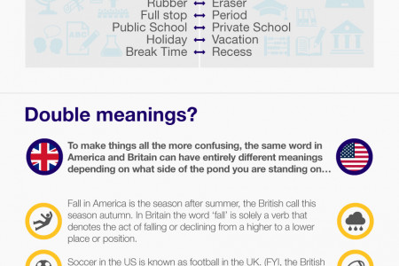 Differences between American and British English Infographic