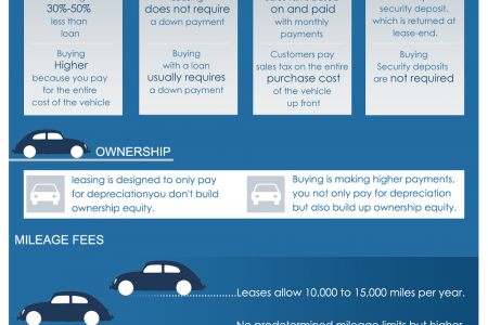 Differences Between Leasing and Buying Infographic