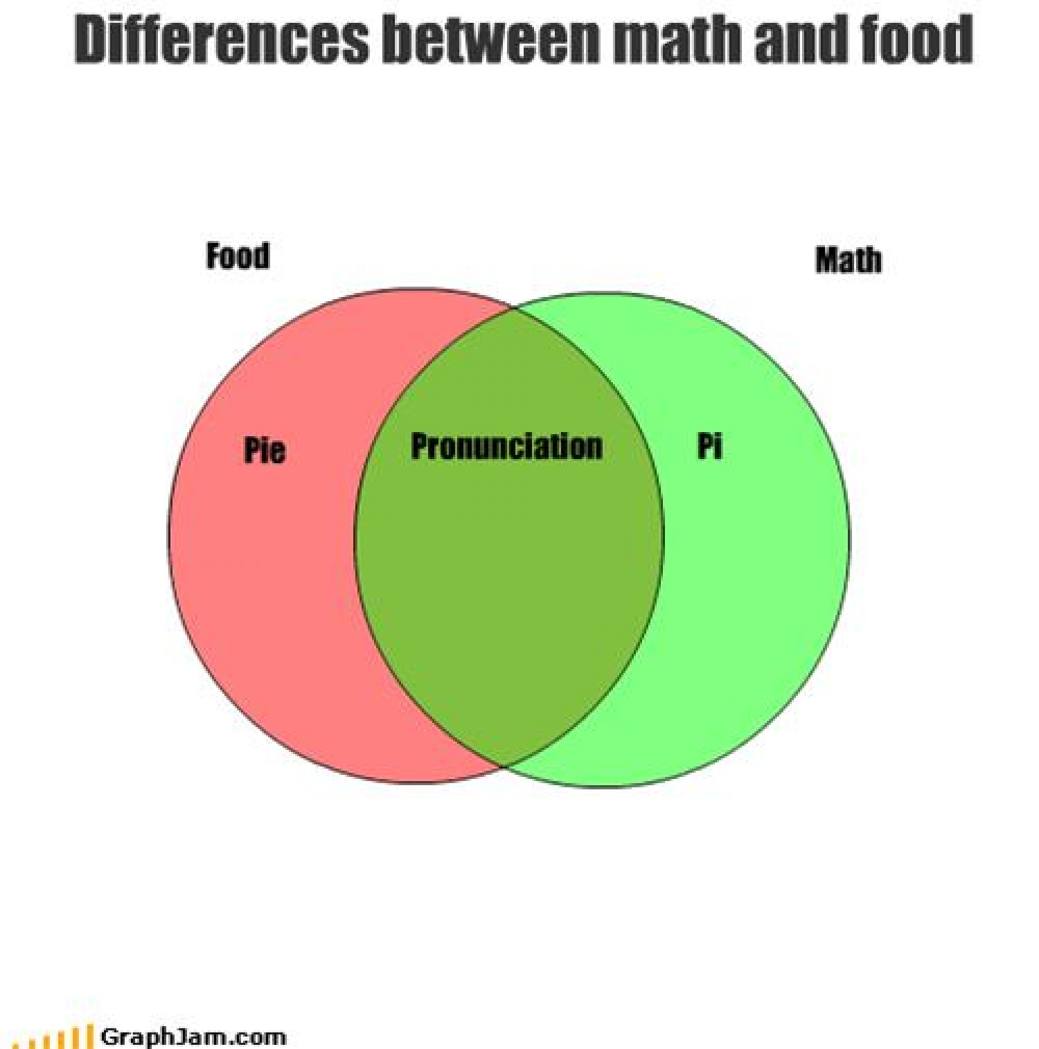 Differences between math and food Infographic