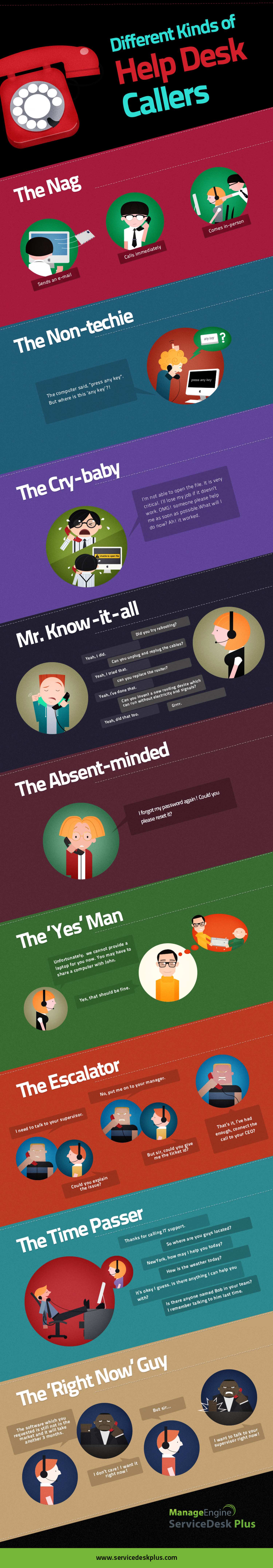 Different kinds of Help Desk Callers - Comic Strip Infographic