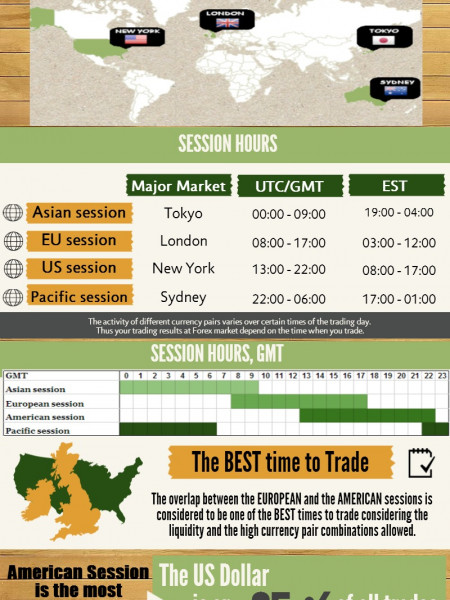 Different Sessions of Trading Infographic