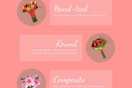 Different Styles of Bridal Bouquets Infographic