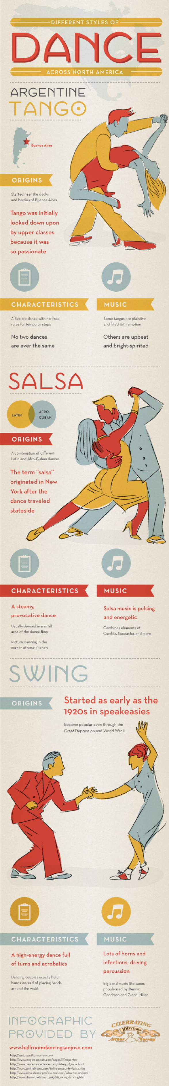 Different Styles of Dance Across North America