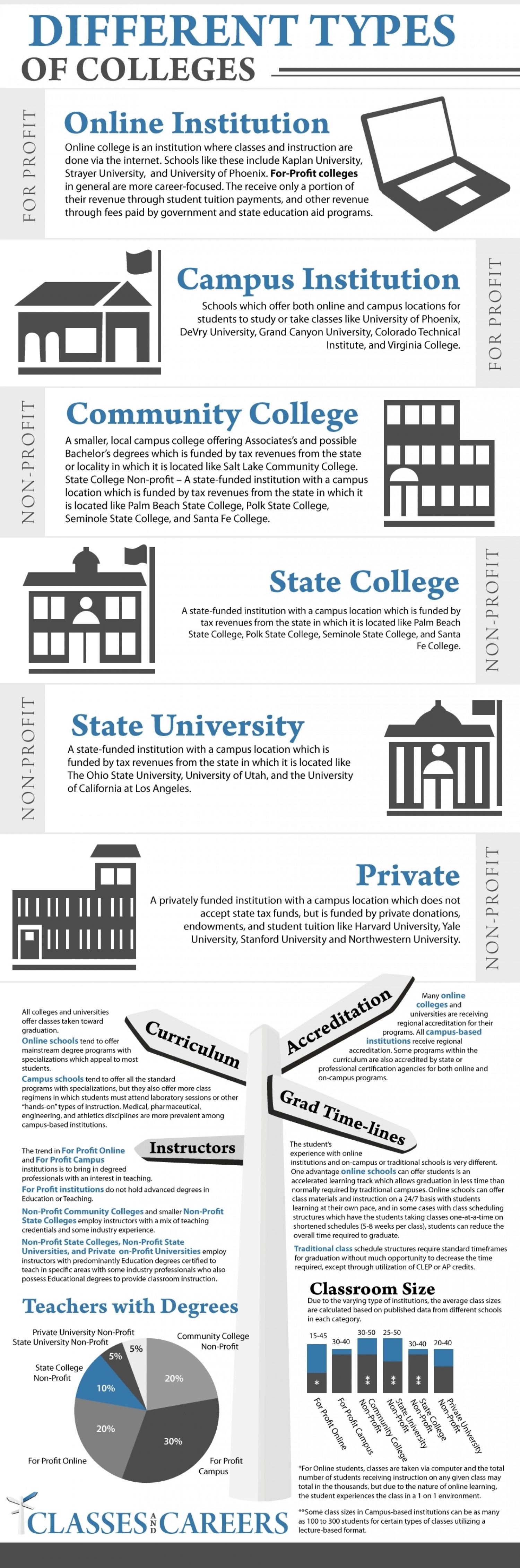 Different Types of Colleges Infographic