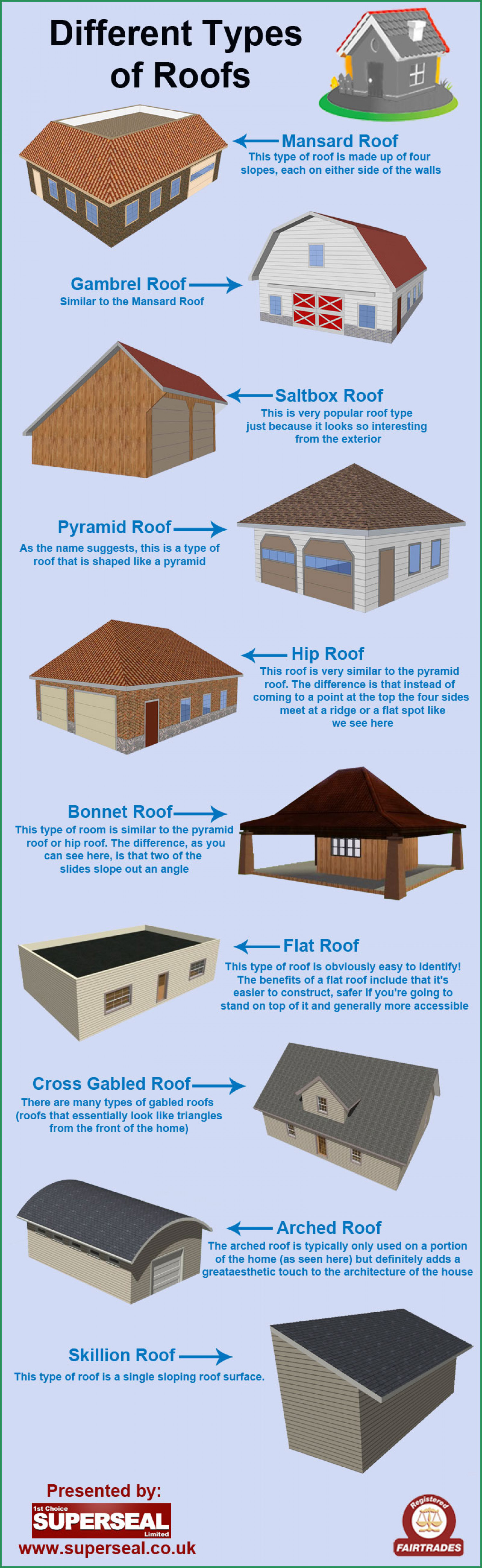Different types of roofs for Different types of design styles