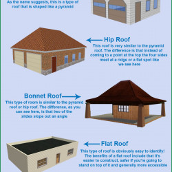 Different types of roofs Different kinds of roofs