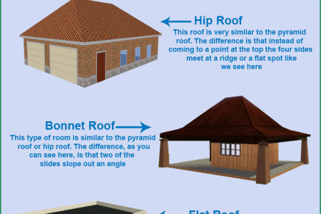 Types Of Roof Design For Your Home