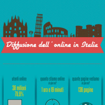 Diffusione dell'on-line in Italia Infographic