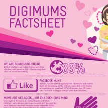 Digimums Factsheet Infographic