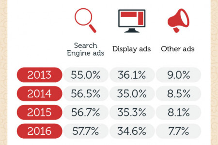 Digital Ad Spending in China Infographic