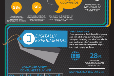 Digital and the New Consumer: Emerging Paths to Purchase Infographic