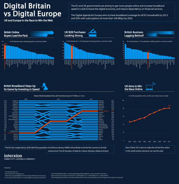 Digital Britain vs Digital Europe Infographic