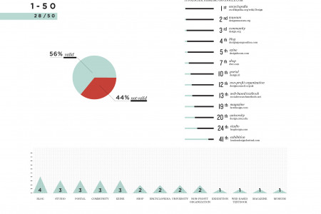 Digital Cartography of International Design Infographic