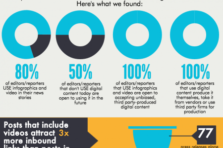 Digital Content and The Media Infographic