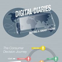 Digital Diaries: Buying a Smartphone Infographic