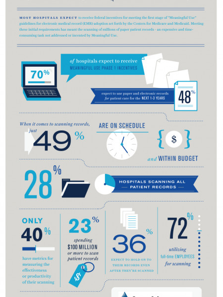 Digital Healthcare: Where Are We Now? Infographic