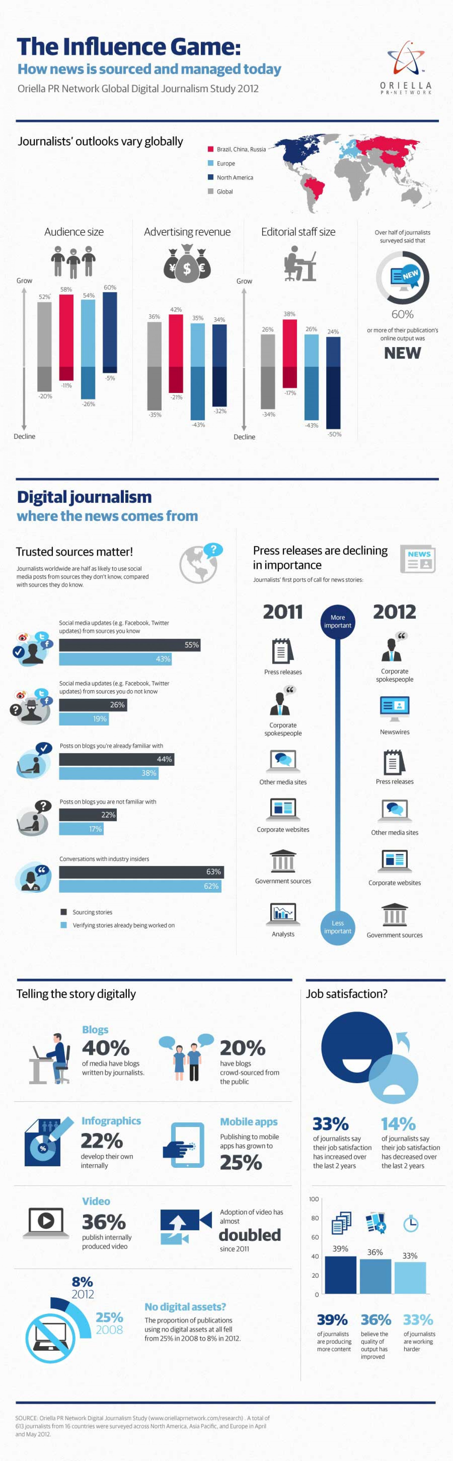 Digital Journalism - How News is Sourced with Social Media Infographic