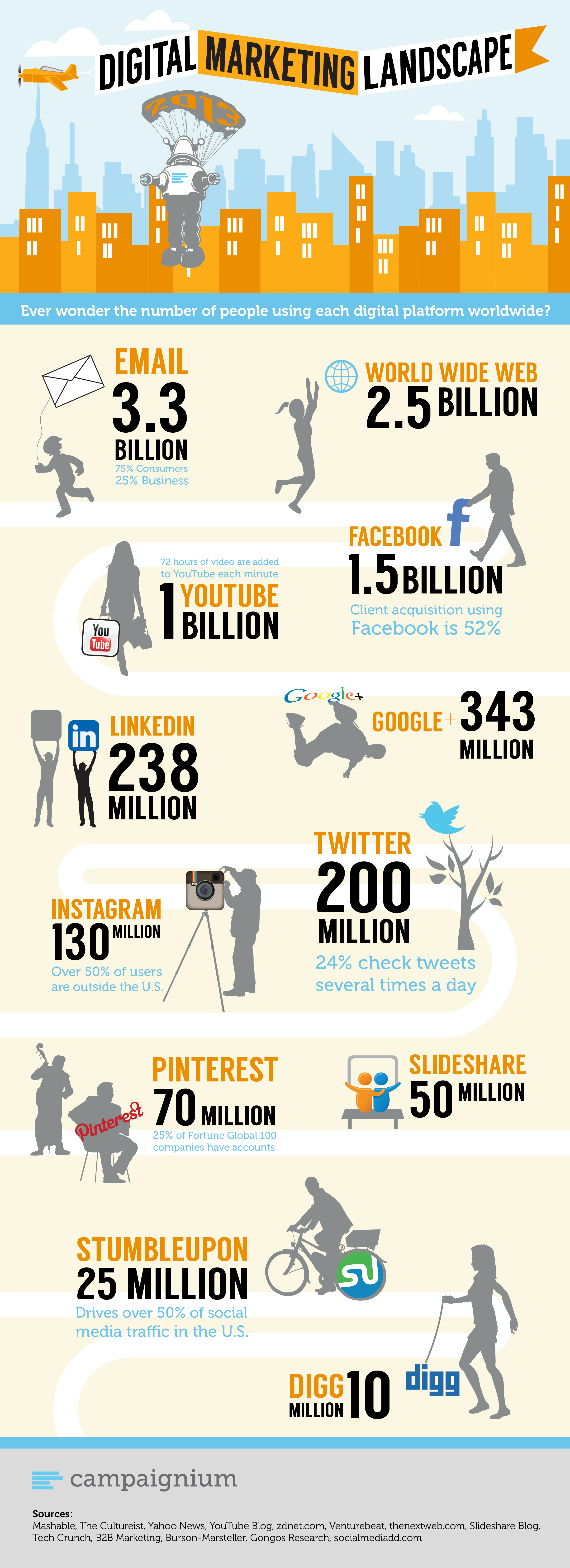 Digital Marketing Landscape Infographic Visualistan
