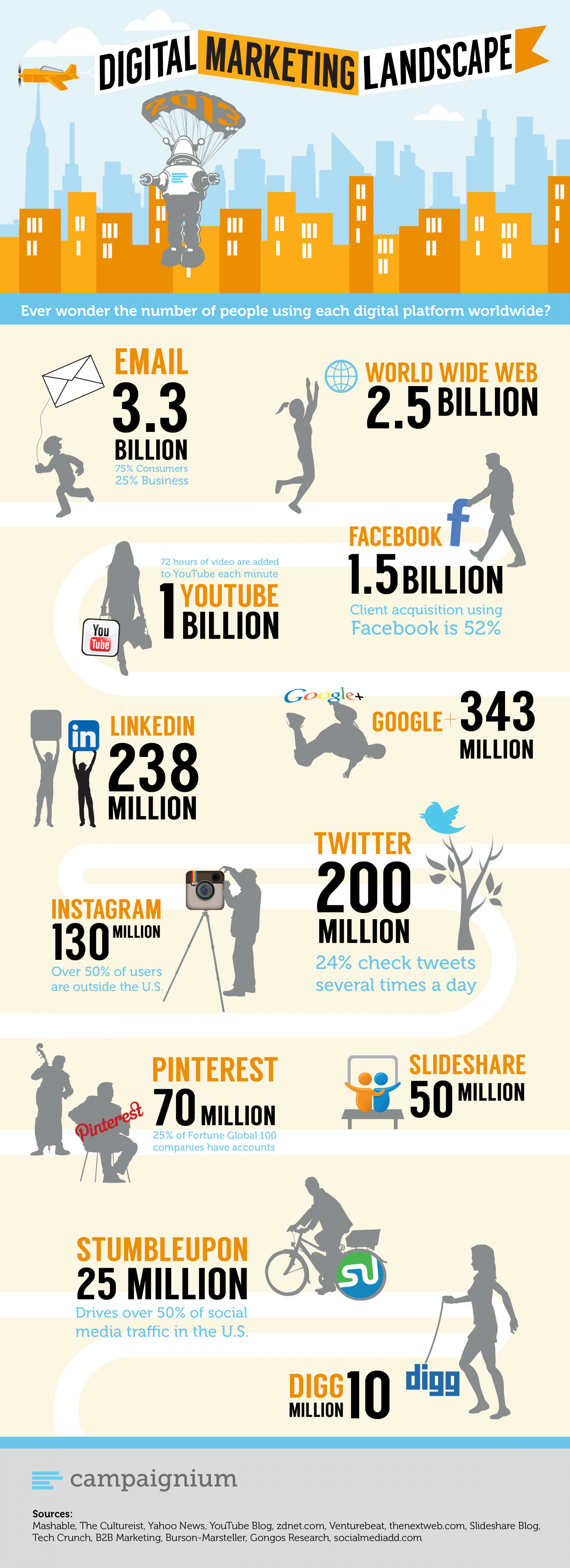 Digital Marketing Landscape Infographic