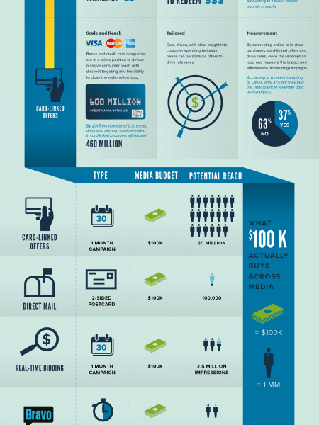 Digital Marketing Media & Reaching the Right Customers: What $100K Buys Infographic