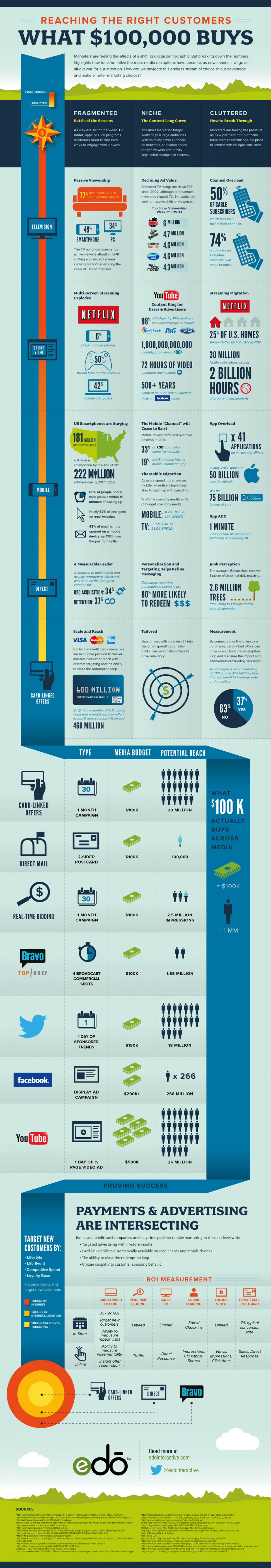 Digital Marketing Media and Reaching the Right Customers: What $100,000 Buys Infographic